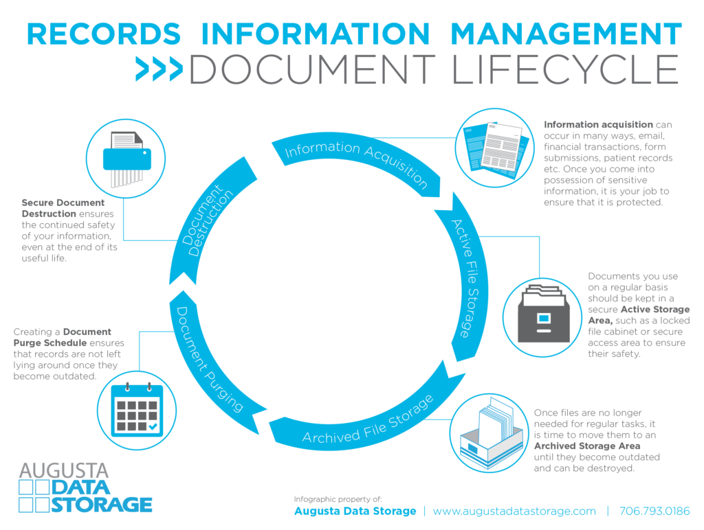 Document Life Cycle