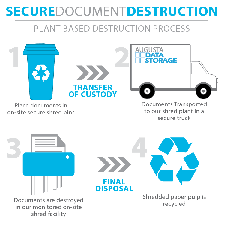 Take a look at how our plant-based secure shredding process works.