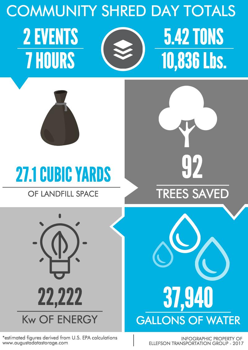 Community Shred Event Results - Augusta Data Storage