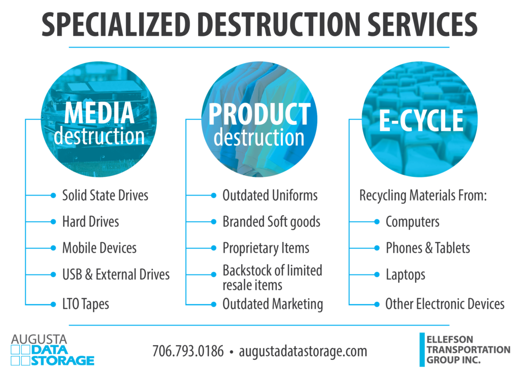 A flowchart illustrating the specialized destruction services Augusta Data Storage provides and what materials they can destroy.